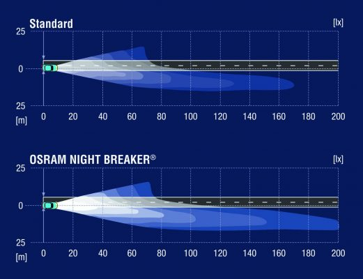 دیاگرام مقایسه پرتاب نور لامپ معمولی خودرو با لامپ خودرو اسرام نایت بریکر
