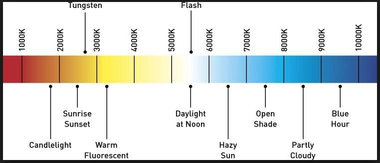 مقیاس طیف نوری کلوین - calvin lighting scale