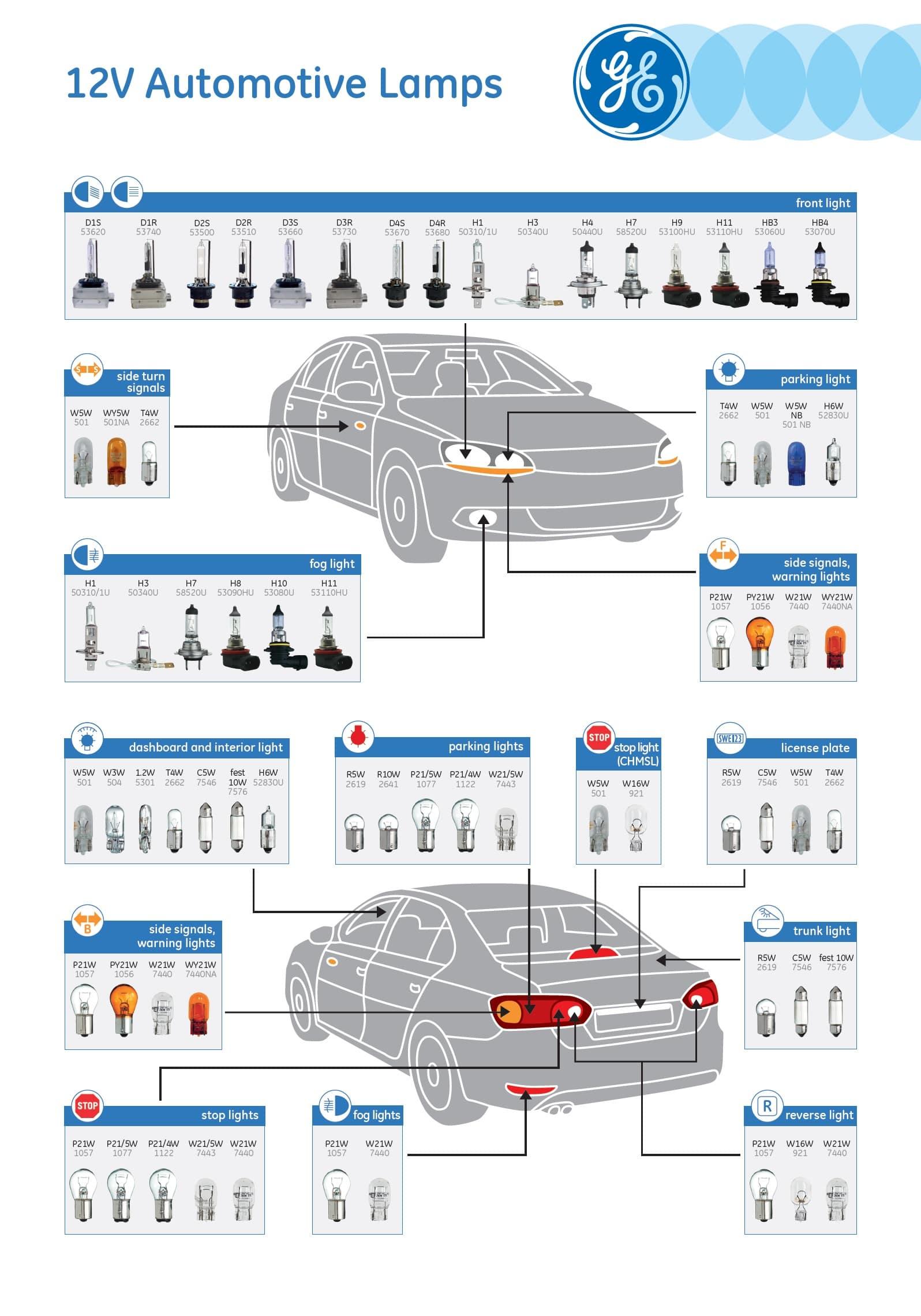 انواع پایه لامپ خودرو
